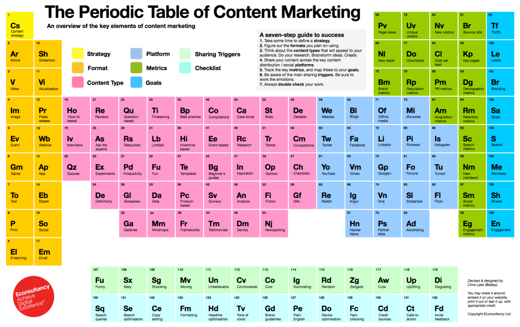 The_Periodic_Table_of_Content_Marketing4