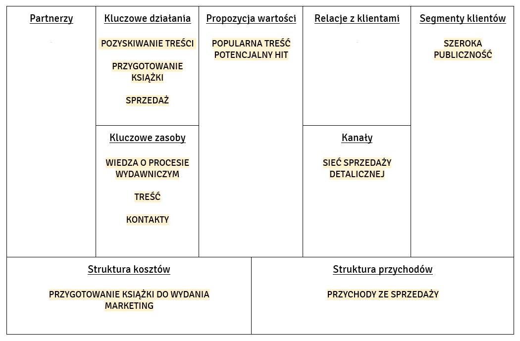 Tradycyjny model biznesowy na rynku wydawnicznym