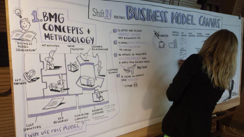 Steve Blank, w procesie Customer Development, zaleca tworzenie Streszczenia modelu biznesowego - krótkiego, ustrukturyzowanego opisu każdego z obszarów Business Model Canvas.