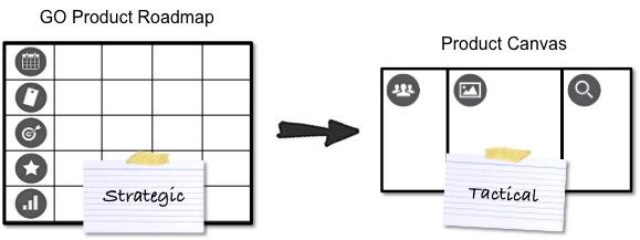RoadmapVsProductCanvas