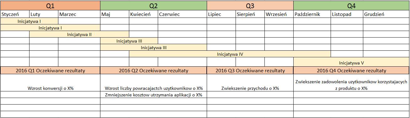 Roadmapa zorientowana na inicjatywy i cele