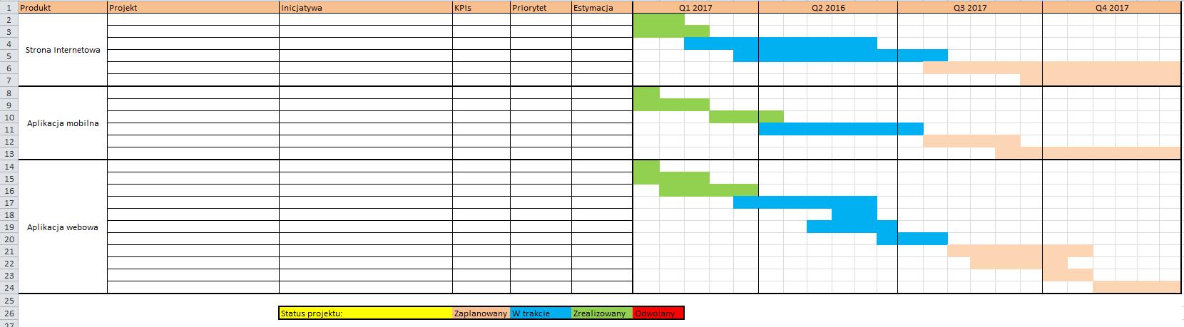 Roadmapa zorientowana na projekty, z podziałem na produkty