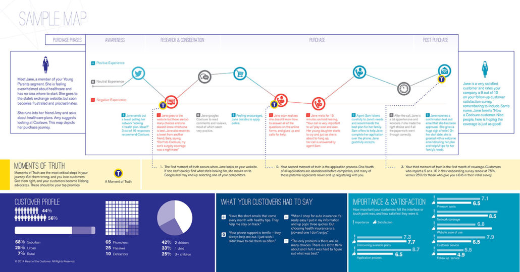 customer-journey-map for Customer Experience Map