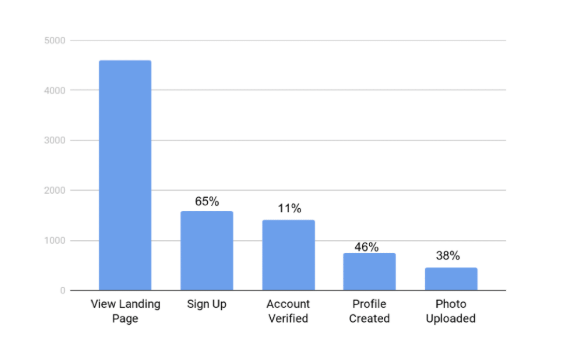 https://labs.openviewpartners.com/wp-content/uploads/2018/10/Funnel-Drop-Off.png