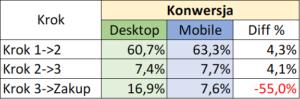 Desktop VS Mobile. Porównanie konwersji miedzy kolejnymi krokami.