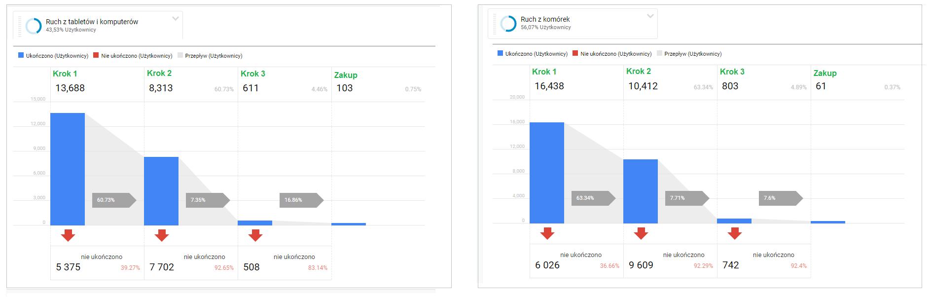 Desktop VS Mobile. Porównanie lejków konwersji.