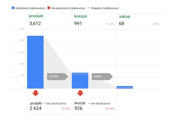 Lejek konwersji stworzony w Google Analytics
